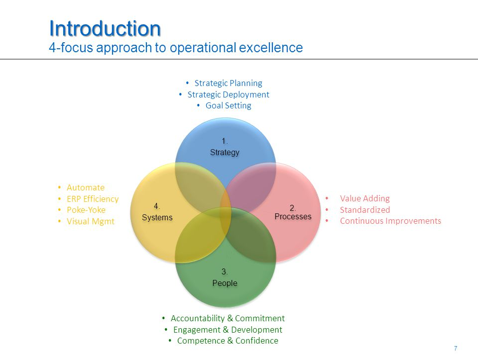 7 7 Introduction Introduction 4-focus approach to operational excellence 1.