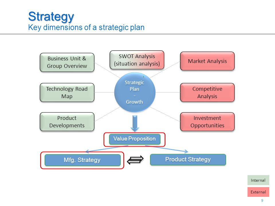 9 9 Strategy Strategy Key dimensions of a strategic plan Strategic Plan - Growth Strategic Plan - Growth Business Unit & Group Overview Market Analysi