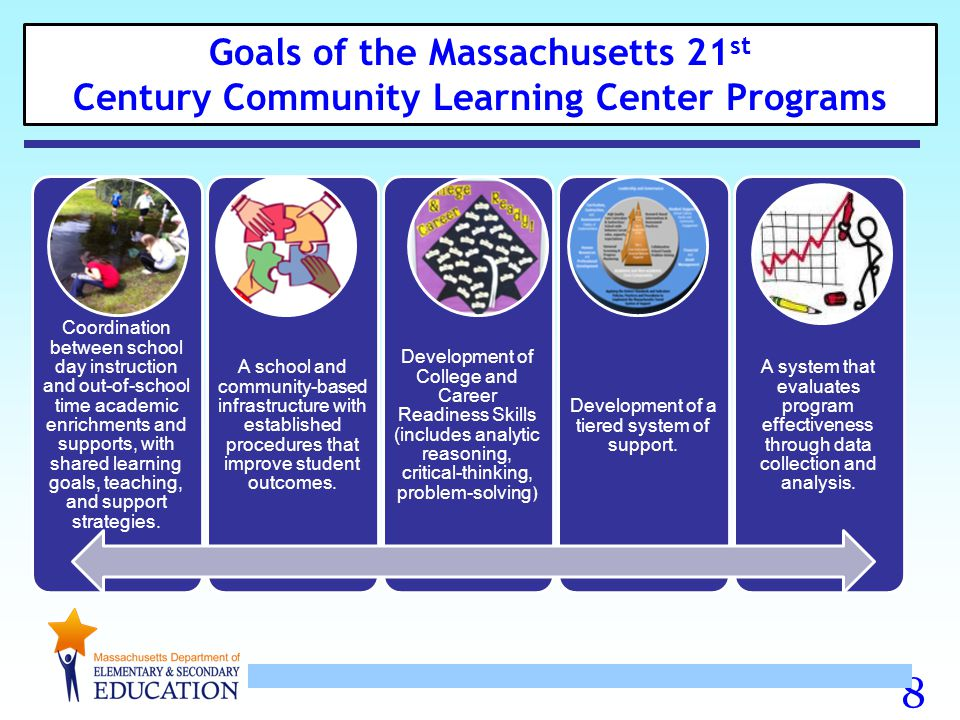 Competitive Priority* Propose to serve youth in schools/districts designated as a Level 3-5 school/district.