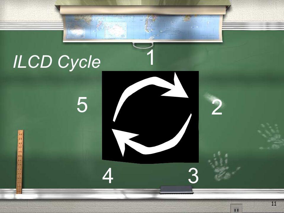 11 2 1 43 5 ILCD Cycle