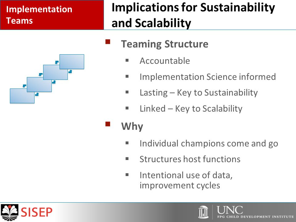 Implications for Sustainability and Scalability  Teaming Structure  Accountable  Implementation Science informed  Lasting – Key to Sustainability  Linked – Key to Scalability  Why  Individual champions come and go  Structures host functions  Intentional use of data, improvement cycles Implementation Teams