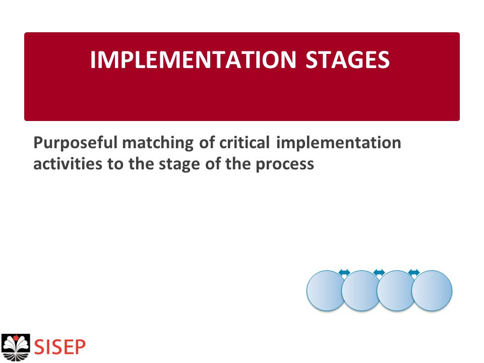 IMPLEMENTATION STAGES Purposeful matching of critical implementation activities to the stage of the process