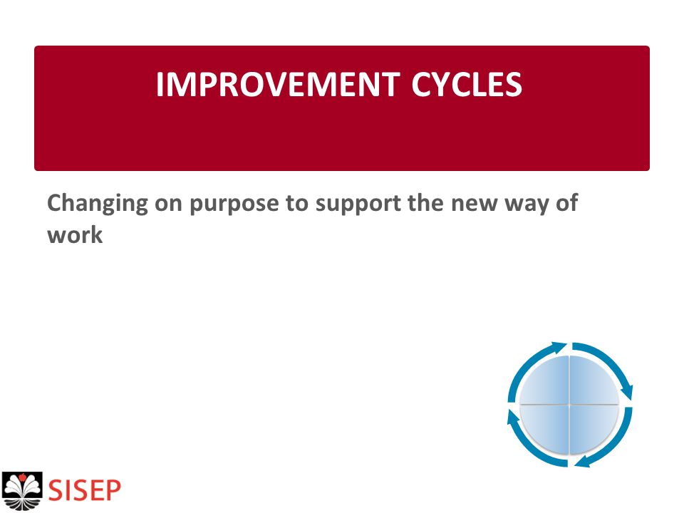 IMPROVEMENT CYCLES Changing on purpose to support the new way of work
