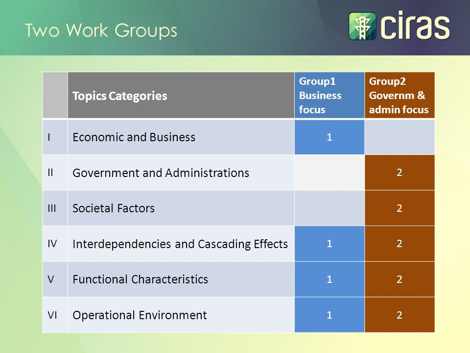 Two Work Groups Topics Categories Group1 Business focus Group2 Governm & admin focus I Economic and Business 1 II Government and Administrations 2 III Societal Factors 2 IV Interdependencies and Cascading Effects 12 V Functional Characteristics 12 VI Operational Environment 12