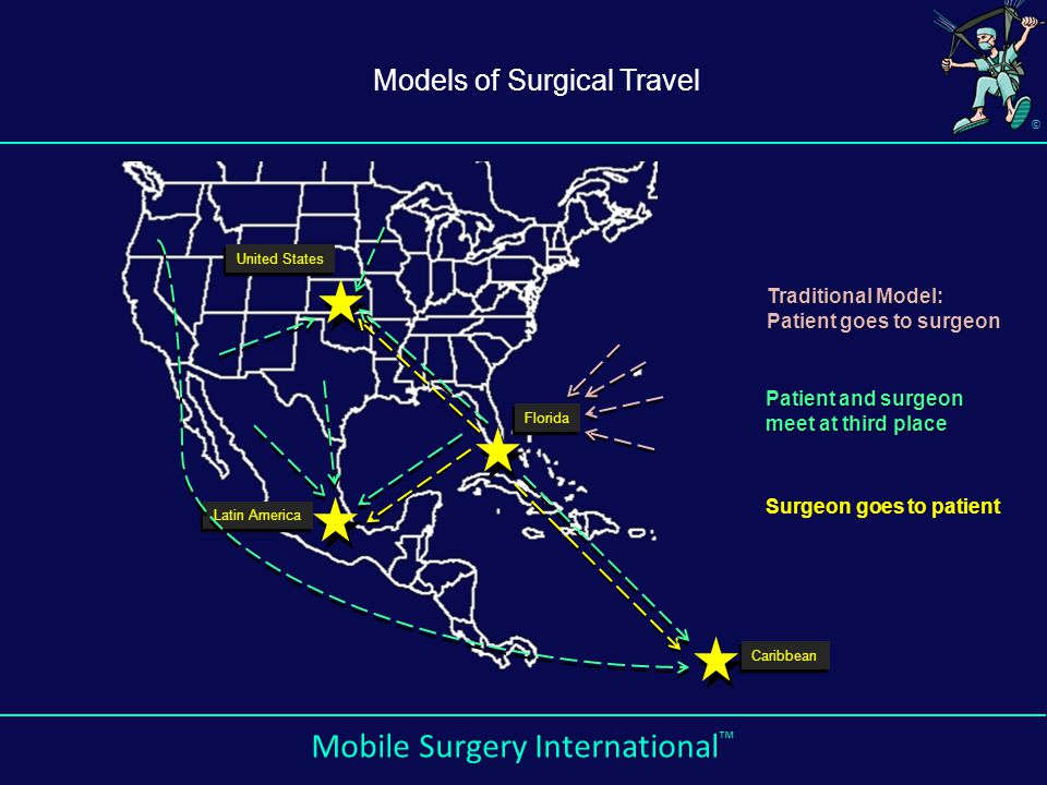 © Mobile Surgery International ™ Latin America Caribbean Florida United States Traditional Model: Patient goes to surgeon Surgeon goes to patient Patient and surgeon meet at third place Models of Surgical Travel