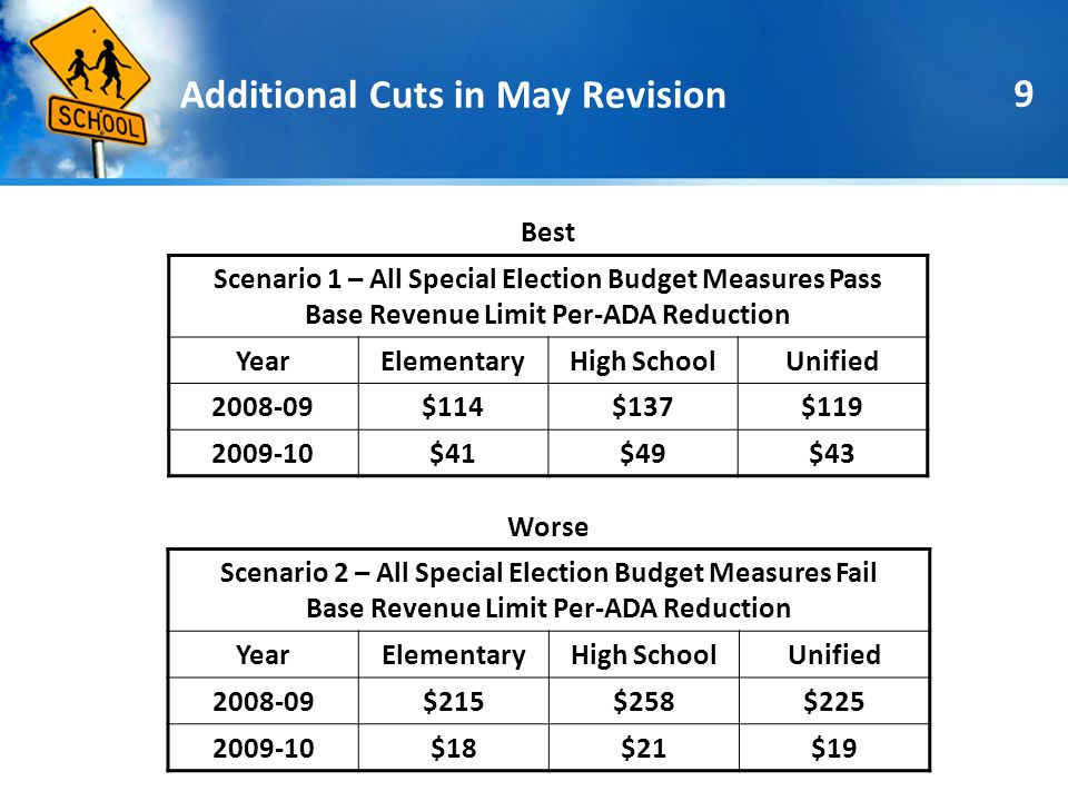 9 Additional Cuts in May Revision Best Scenario 1 – All Special Election Budget Measures Pass Base Revenue Limit Per-ADA Reduction YearElementaryHigh SchoolUnified 2008-09$114$137$119 2009-10$41$49$43 Worse Scenario 2 – All Special Election Budget Measures Fail Base Revenue Limit Per-ADA Reduction YearElementaryHigh SchoolUnified 2008-09$215$258$225 2009-10$18$21$19