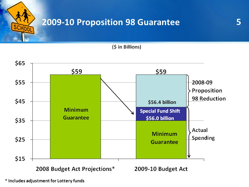 5 2009-10 Proposition 98 Guarantee * Includes adjustment for Lottery funds