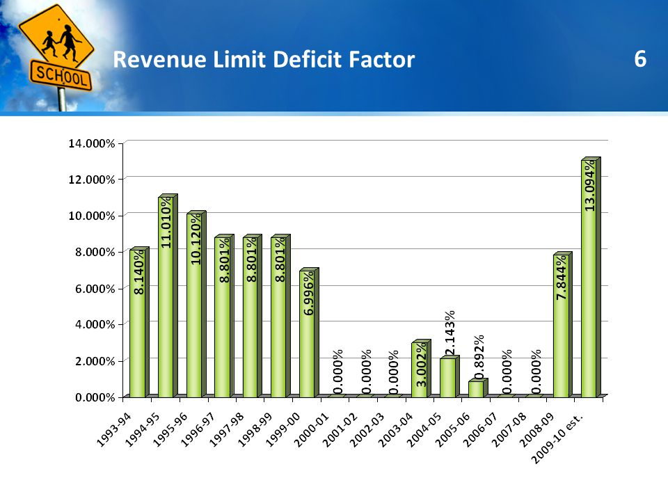 7 Effect on Adelanto SD 2007-082009-10 2008-09 2007-08 Funded Base Revenue Limit 2007-08 Funded Base Revenue Limit 2007-08 Funded Base Revenue Limit Actual $315 COLA $315 COLA $250 COLA $5,582 $5,381 $5,434 Undeficited $5,582 Undeficited $5,897 Undeficited $6,147
