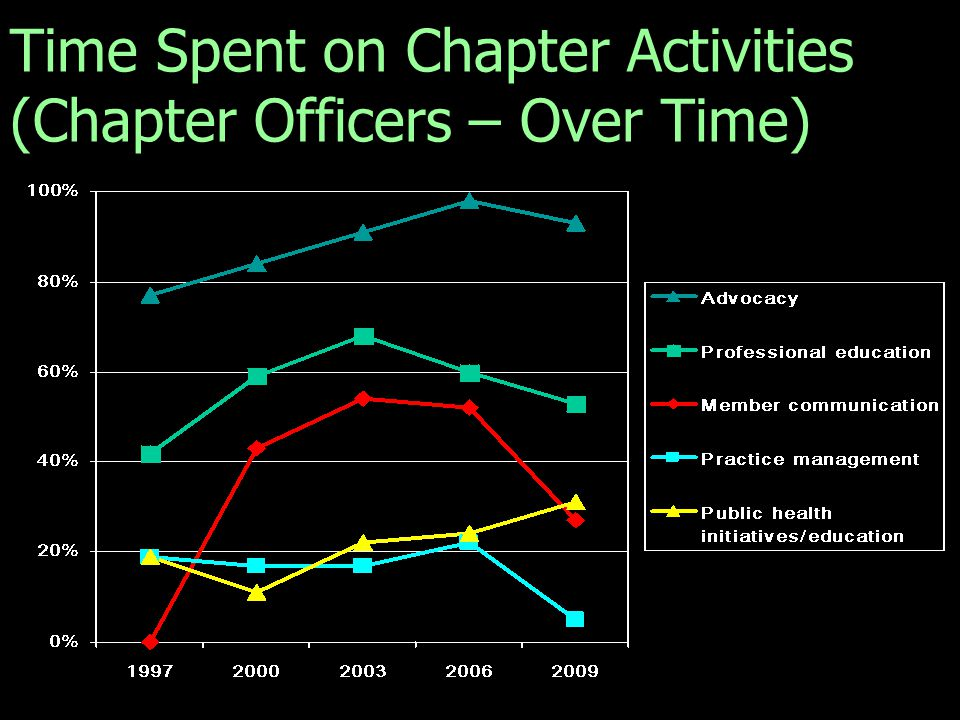Q. Please select the top three activities on which your chapter spends the most time. (Chapter Officer Totals for 1997, 2000, 2003, and 2006 Chapter N