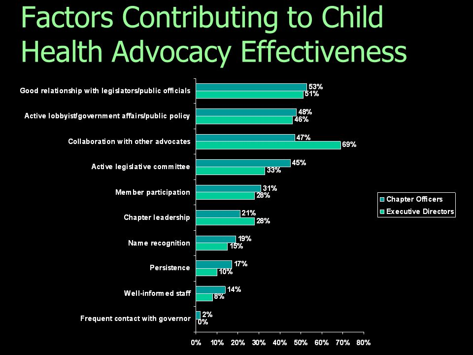 Factors Contributing to Child Health Advocacy Effectiveness Q. Please select the top three factors you believe makes your chapter effective in its adv