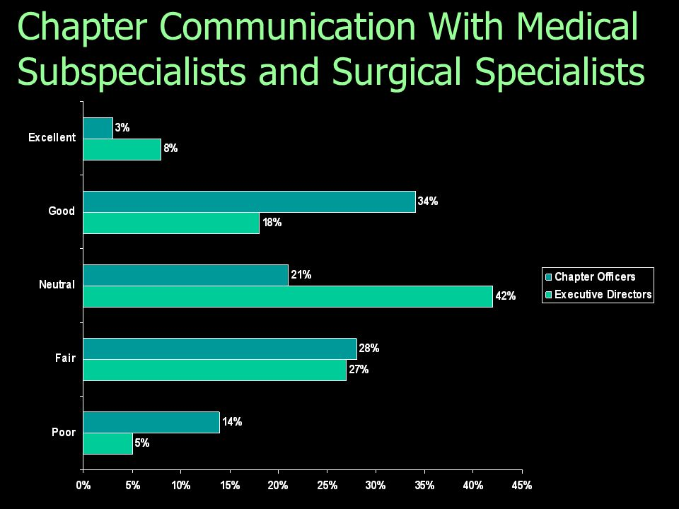 Chapter Communication With Medical Subspecialists and Surgical Specialists Q. How would you rate your chapter's communications with medical subspecial