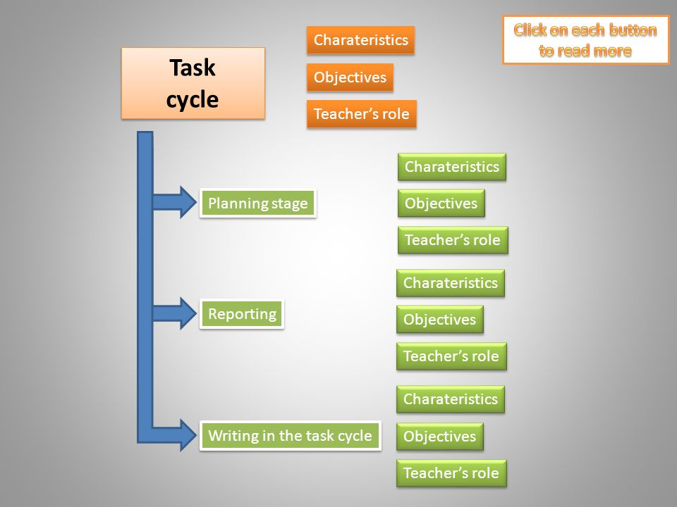 Task cycle Task cycle Objectives Teacher's role Planning stage Reporting Writing in the task cycle Charateristics Objectives Teacher's role Charateris