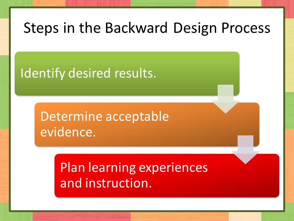Steps in the Backward Design Process Identify desired results.