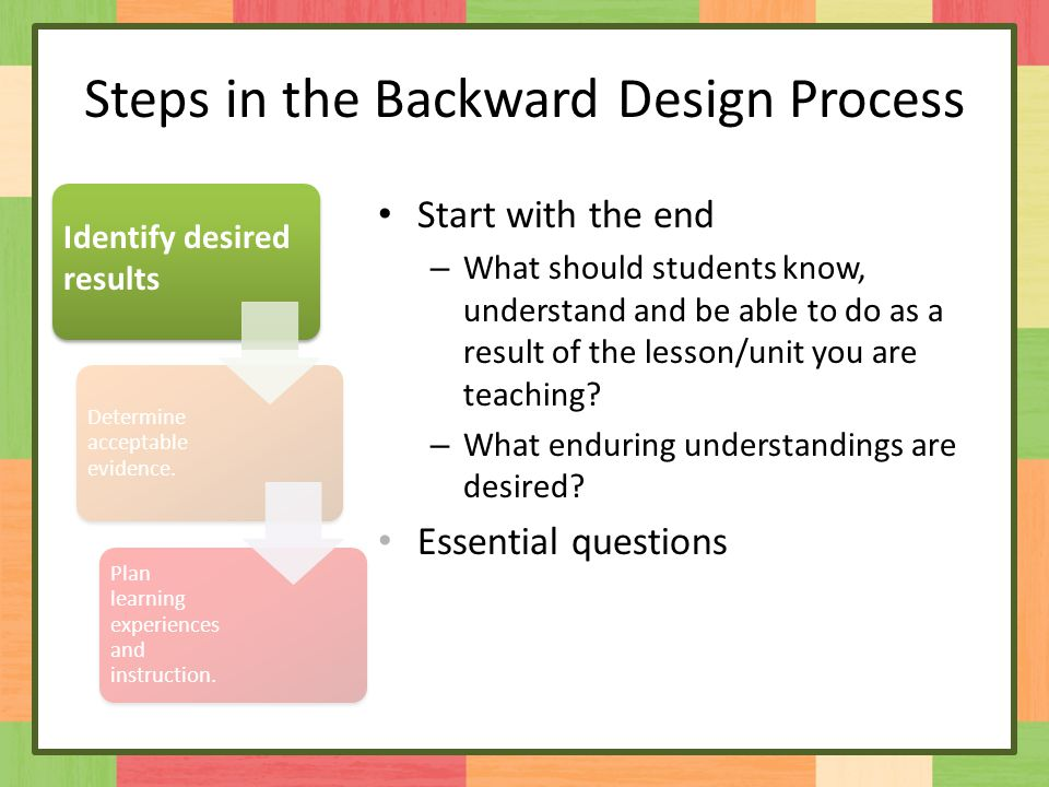 Steps in the Backward Design Process Start with the end – What should students know, understand and be able to do as a result of the lesson/unit you are teaching.