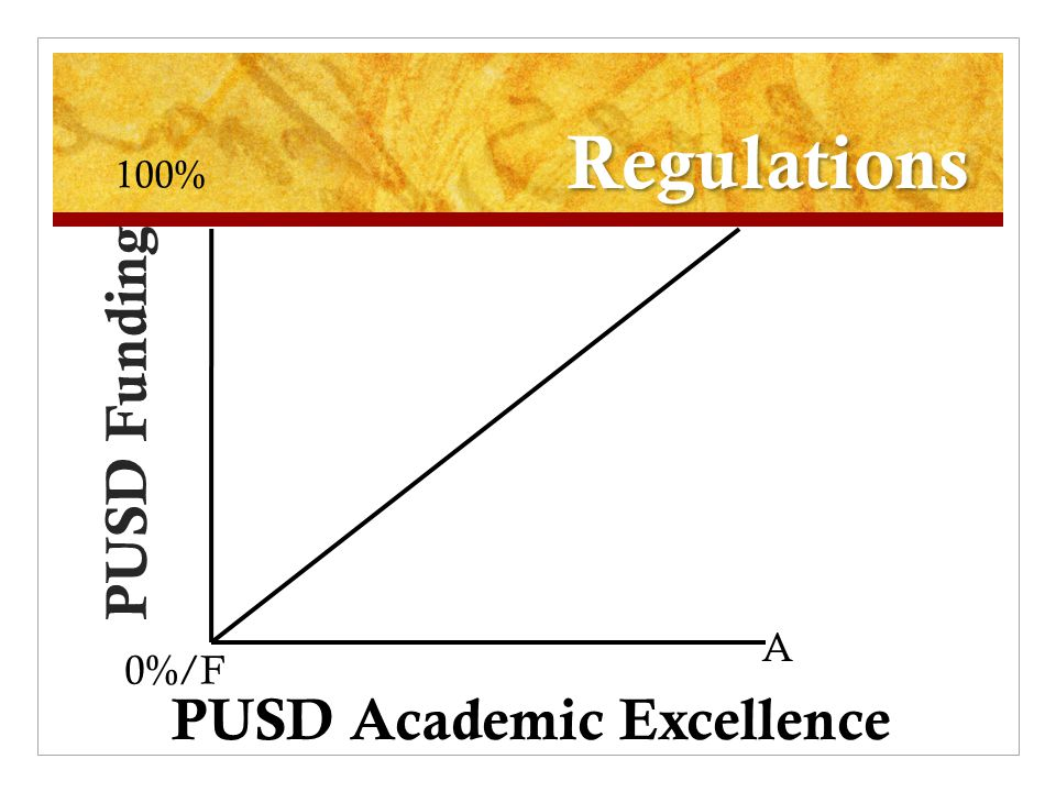 Regulations PUSD Funding PUSD Academic Excellence 0%/F 100% A