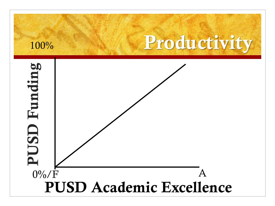 Productivity PUSD Funding PUSD Academic Excellence 0%/F 100% A