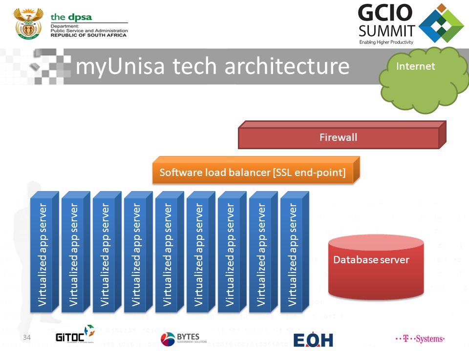 myUnisa tech architecture 34 Software load balancer [SSL end-point] Internet Firewall Virtualized app server Database server