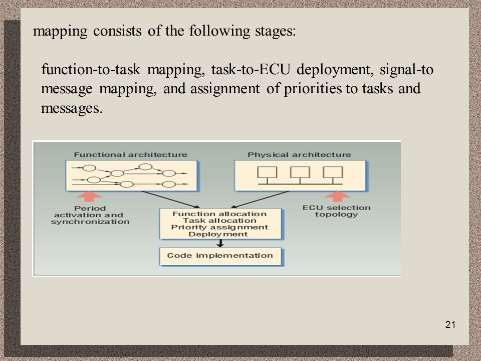 mapping consists of the following stages: function-to-task mapping, task-to-ECU deployment, signal-to message mapping, and assignment of priorities to tasks and messages.