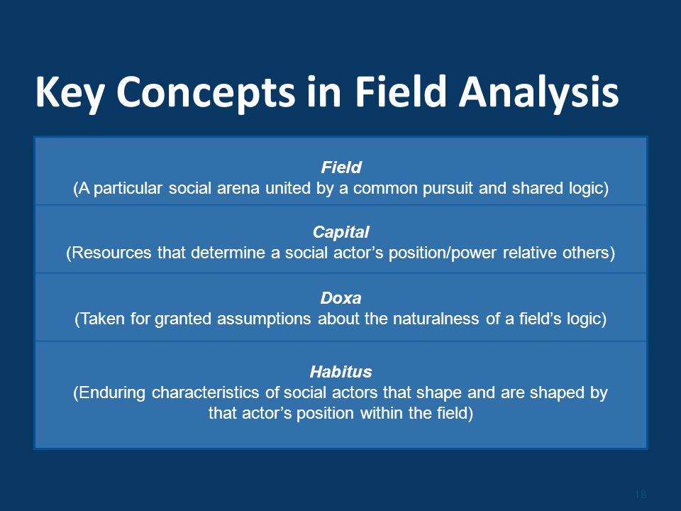 18 Key Concepts in Field Analysis Field (A particular social arena united by a common pursuit and shared logic) Capital (Resources that determine a social actor's position/power relative others) Doxa (Taken for granted assumptions about the naturalness of a field's logic) Habitus (Enduring characteristics of social actors that shape and are shaped by that actor's position within the field)