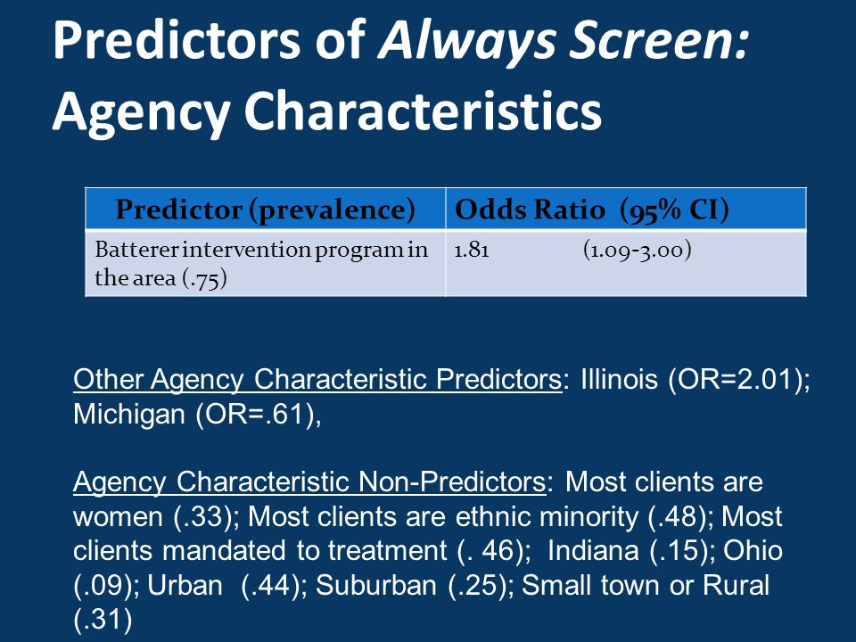 Predictors of Always Screen: Agency Characteristics Predictor (prevalence)Odds Ratio (95% CI) Batterer intervention program in the area (.75) 1.81 (1.09-3.00) Other Agency Characteristic Predictors: Illinois (OR=2.01); Michigan (OR=.61), Agency Characteristic Non-Predictors: Most clients are women (.33); Most clients are ethnic minority (.48); Most clients mandated to treatment (.