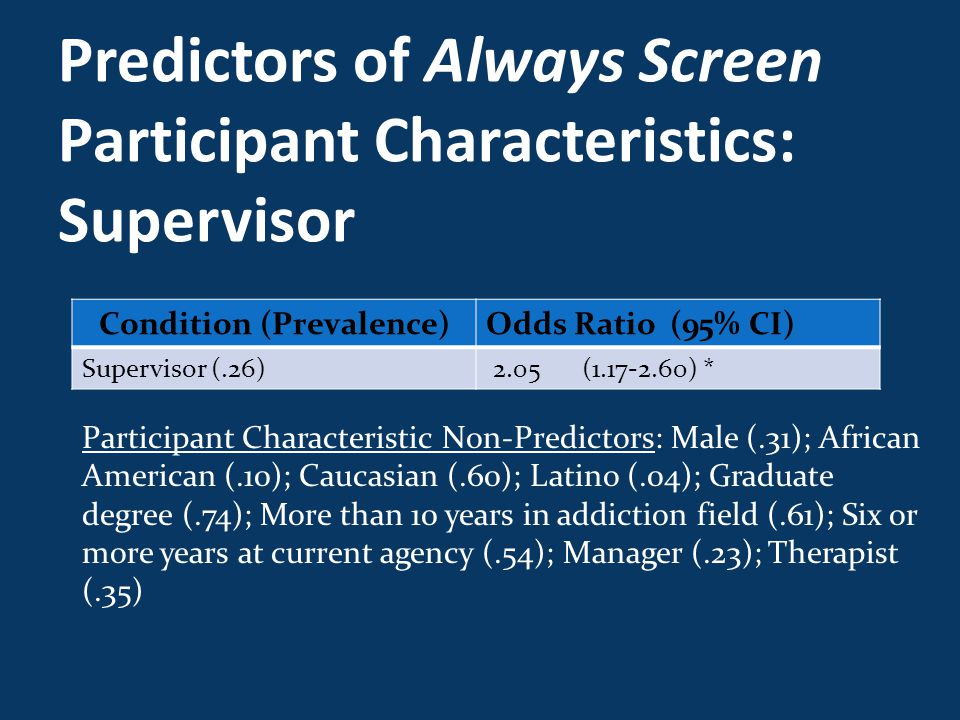 Predictors of Always Screen Participant Characteristics: Supervisor Condition (Prevalence)Odds Ratio (95% CI) Supervisor (.26) 2.05 (1.17-2.60) * Participant Characteristic Non-Predictors: Male (.31); African American (.10); Caucasian (.60); Latino (.04); Graduate degree (.74); More than 10 years in addiction field (.61); Six or more years at current agency (.54); Manager (.23); Therapist (.35)