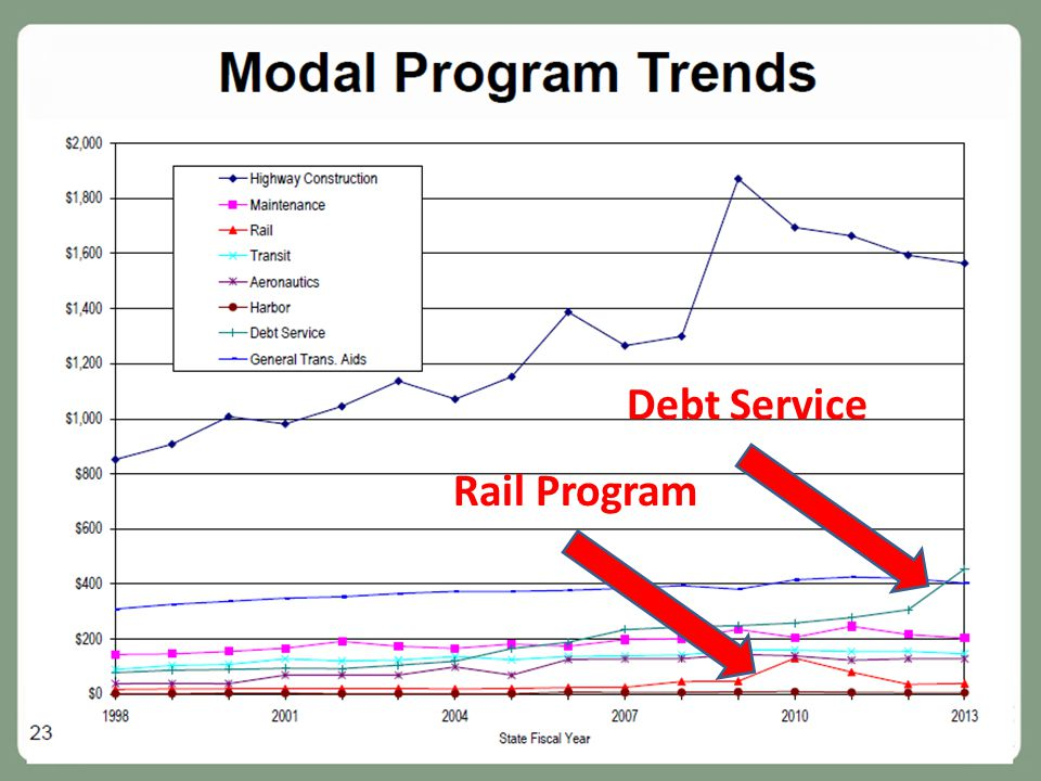 Debt Service Rail Program