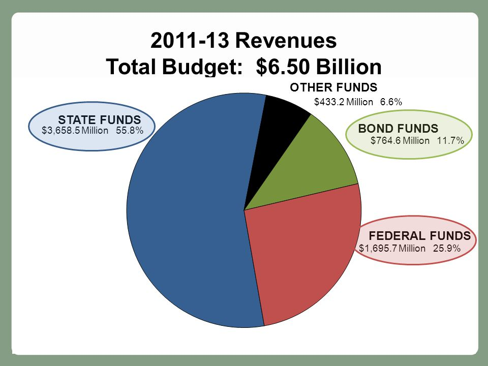 Slide 12 2011-13 Revenues Total Budget: $6.50 Billion