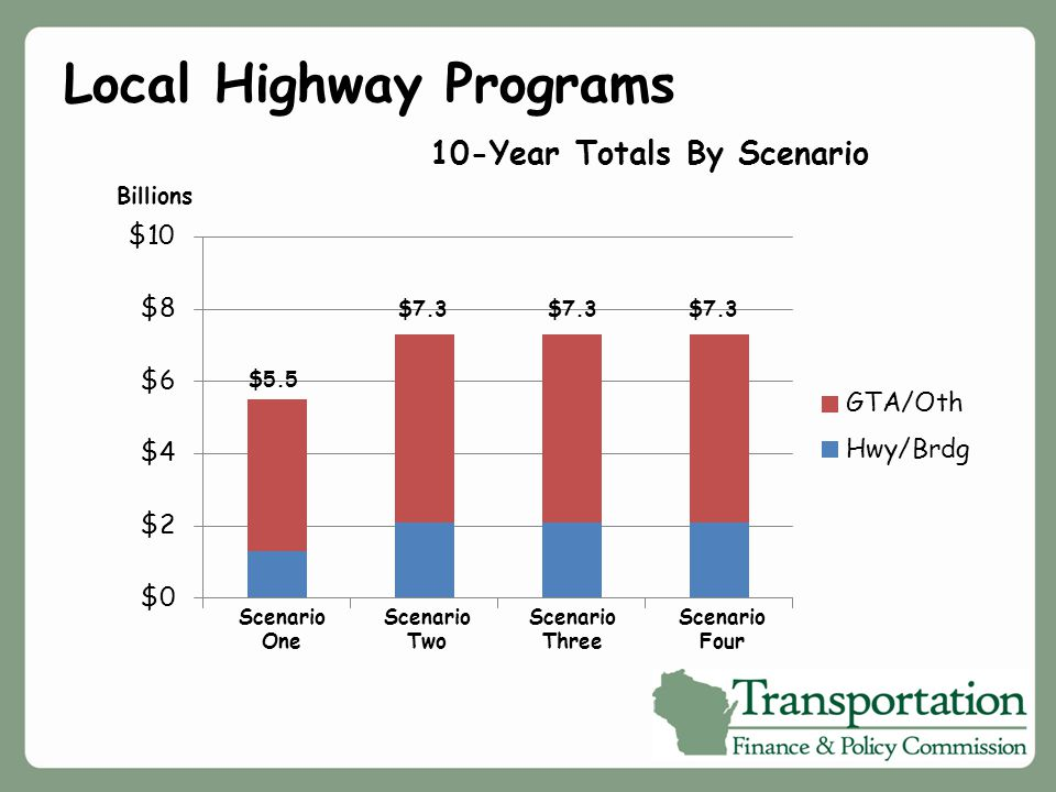 Local Highway Programs 10-Year Totals By Scenario Scenario One Scenario Two Billions $5.5 $7.3 Scenario Three $7.3 Scenario Four