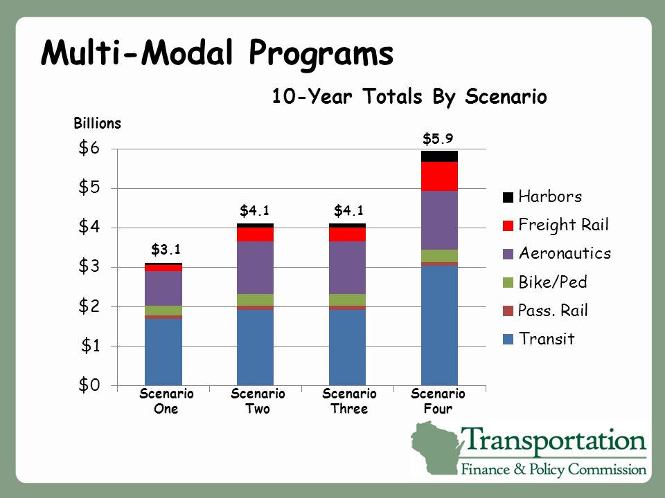 Multi-Modal Programs 10-Year Totals By Scenario Scenario One Scenario Two Billions $3.1 $4.1 Scenario Three Scenario Four $5.9 $4.1