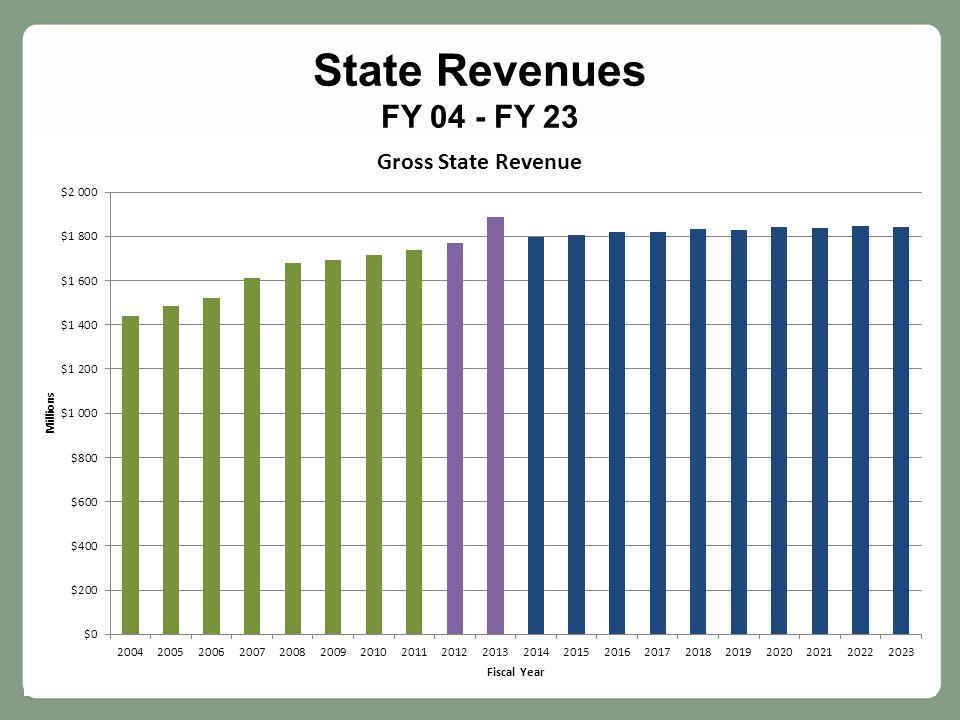 Slide 19 State Revenues FY 04 - FY 23