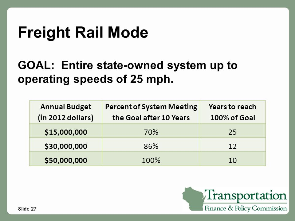 Slide 27 Freight Rail Mode GOAL: Entire state-owned system up to operating speeds of 25 mph. Annual Budget (in 2012 dollars) Percent of System Meeting