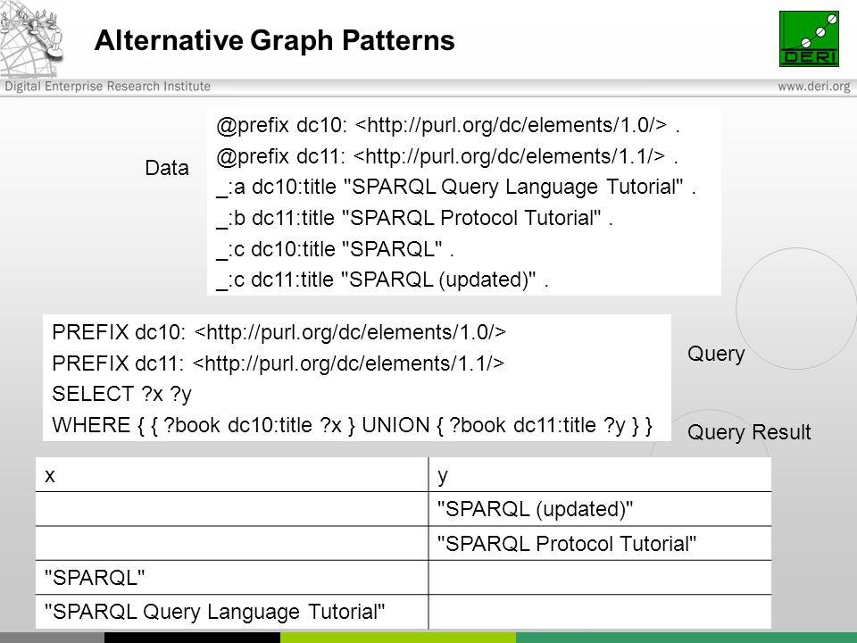 Alternative Graph Patterns PREFIX dc10: PREFIX dc11: SELECT ?x ?y WHERE { { ?book dc10:title ?x } UNION { ?book dc11:title ?y } } @prefix dc10:.