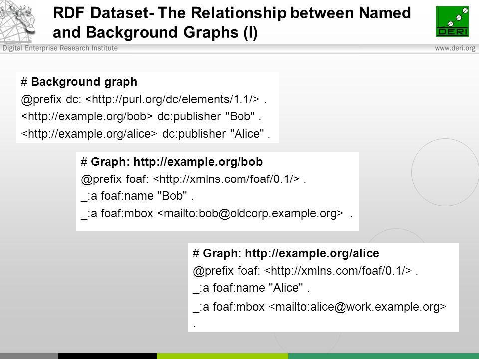 RDF Dataset- The Relationship between Named and Background Graphs (I) # Background graph @prefix dc:. dc:publisher