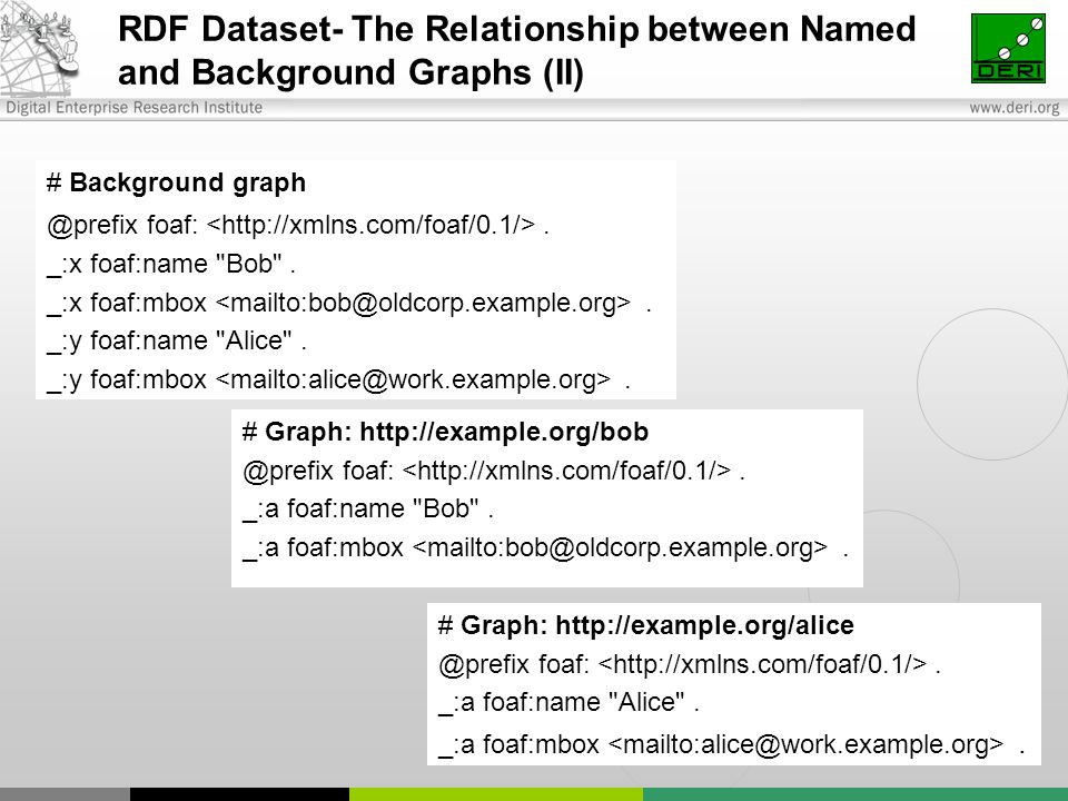 RDF Dataset- The Relationship between Named and Background Graphs (II) # Background graph @prefix foaf:.
