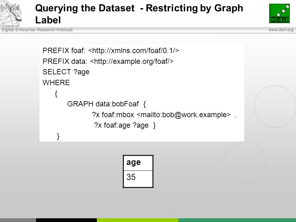 Querying the Dataset - Restricting by Graph Label PREFIX foaf: PREFIX data: SELECT ?age WHERE { GRAPH data:bobFoaf { ?x foaf:mbox. ?x foaf:age ?age }