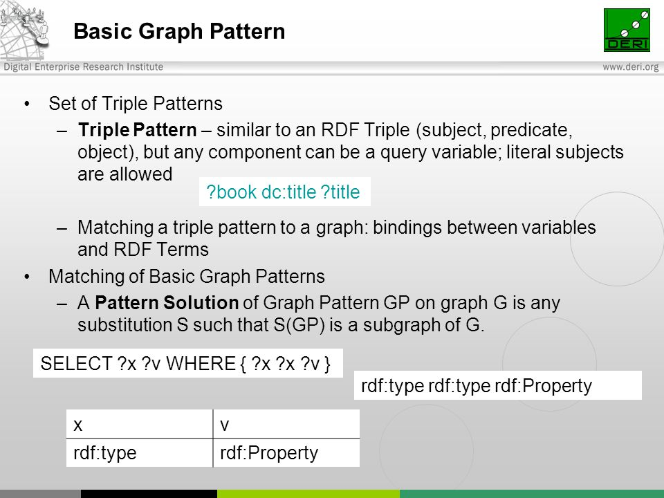 Basic Graph Pattern Set of Triple Patterns –Triple Pattern – similar to an RDF Triple (subject, predicate, object), but any component can be a query variable; literal subjects are allowed –Matching a triple pattern to a graph: bindings between variables and RDF Terms Matching of Basic Graph Patterns –A Pattern Solution of Graph Pattern GP on graph G is any substitution S such that S(GP) is a subgraph of G.