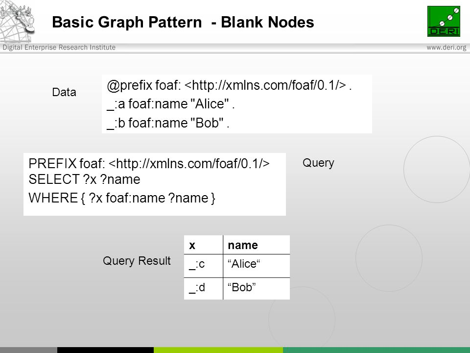 Basic Graph Pattern - Blank Nodes PREFIX foaf: SELECT x name WHERE { x foaf:name name } @prefix foaf:.