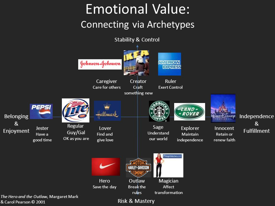 Emotional Value: Connecting via Archetypes Belonging & Enjoyment Independence & Fulfillment Stability & Control Risk & Mastery Creator Craft something