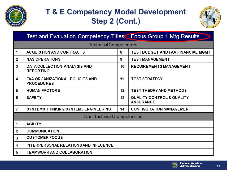 12 Federal Aviation Administration Test and Evaluation Competency Titles – Focus Group 1 Mtg Results Technical Competencies 1ACQUISTION AND CONTRACTS8TEST BUDGET AND FAA FINANCIAL MGMT 2NAS OPERATIONS9TEST MANAGEMENT 3DATA COLLECTION, ANALYSIS AND REPORTING 10REQUIREMENTS MANAGEMENT 4FAA ORGANIZATIONAL POLICIES AND PROCEDURES 11TEST STRATEGY 5HUMAN FACTORS12TEST THEORY AND METHODS 6SAFETY13QUALITY CONTROL & QUALITY ASSURANCE 7SYSTEMS THINKING/SYSTEMS ENGINEERING14CONFIGURATION MANAGEMENT Non-Technical Competencies 1AGILITY 2COMMUNICATION 3 CUSTOMER FOCUS 4INTERPERSONAL RELATIONS AND INFLUENCE 5TEAMWORK AND COLLABORATION T & E Competency Model Development Step 2 (Cont.)