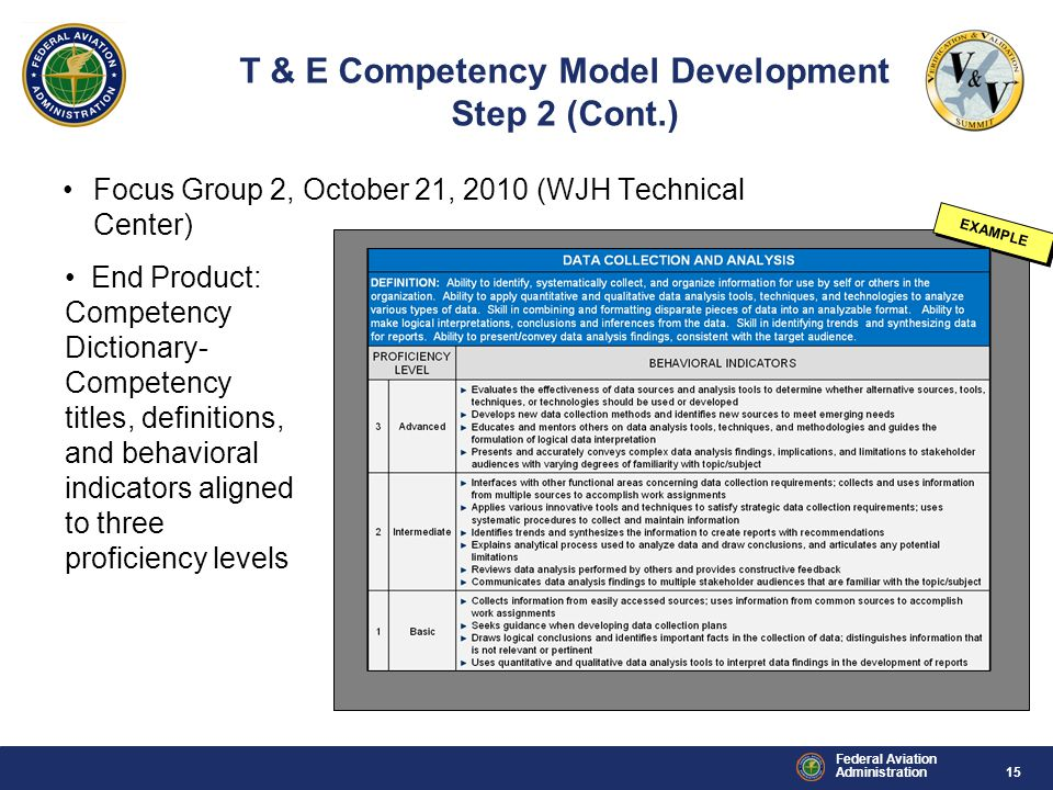 15 Federal Aviation Administration Focus Group 2, October 21, 2010 (WJH Technical Center) EXAMPLE T & E Competency Model Development Step 2 (Cont.) End Product: Competency Dictionary- Competency titles, definitions, and behavioral indicators aligned to three proficiency levels
