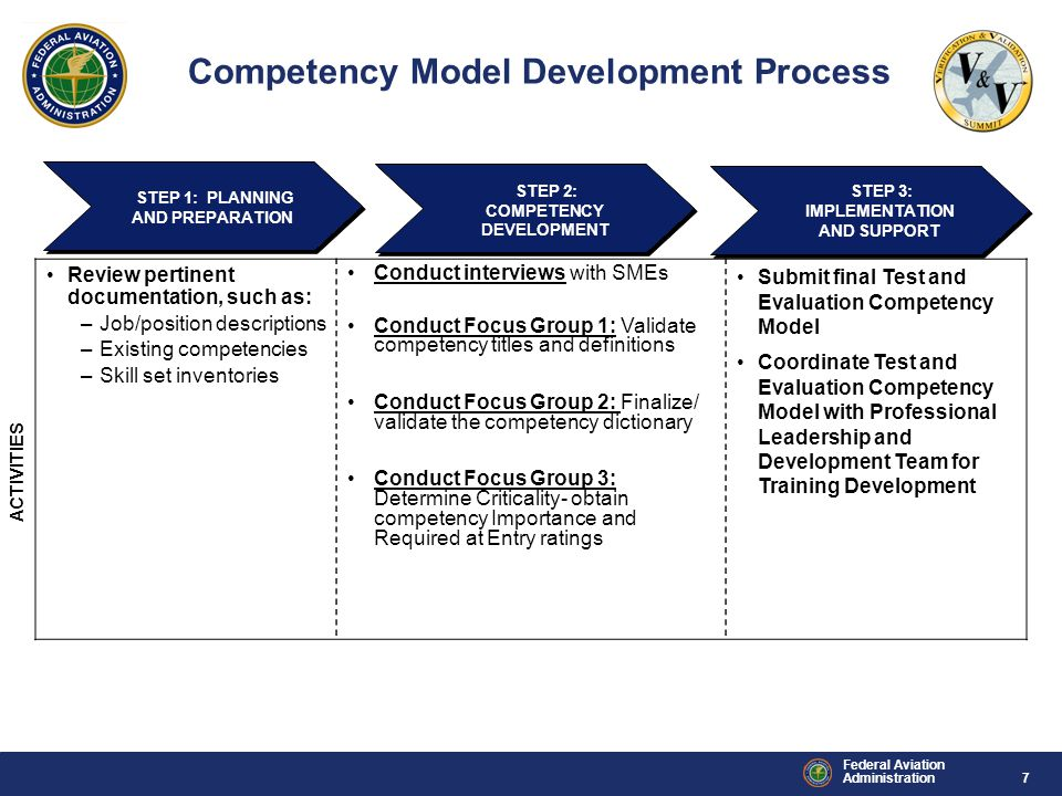 7 Federal Aviation Administration Competency Model Development Process STEP 1: PLANNING AND PREPARATION ACTIVITIES Review pertinent documentation, such as: –Job/position descriptions –Existing competencies –Skill set inventories Conduct interviews with SMEs Conduct Focus Group 1: Validate competency titles and definitions Conduct Focus Group 2: Finalize/ validate the competency dictionary Conduct Focus Group 3: Determine Criticality- obtain competency Importance and Required at Entry ratings Submit final Test and Evaluation Competency Model Coordinate Test and Evaluation Competency Model with Professional Leadership and Development Team for Training Development STEP 2: COMPETENCY DEVELOPMENT STEP 3: IMPLEMENTATION AND SUPPORT