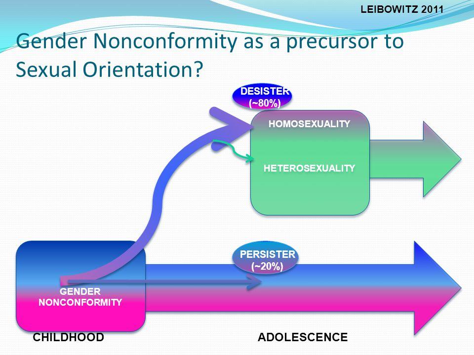 HOMOSEXUALITY HETEROSEXUALITY HOMOSEXUALITY HETEROSEXUALITY GENDER NONCONFORMITY DESISTER (~80%) PERSISTER (~20%) Gender Nonconformity as a precursor to Sexual Orientation.