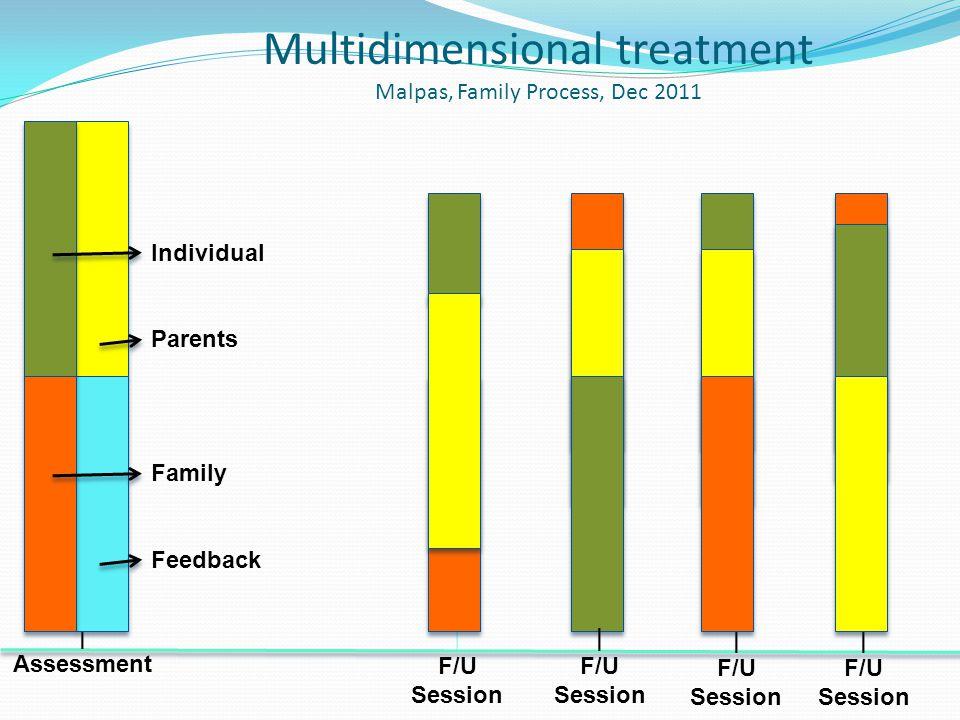 Multidimensional treatment Malpas, Family Process, Dec 2011 | 2009 | 2000 | Assessment | F/U Session Parents Feedback | F/U Session | F/U Session | F/U Session Individual Family
