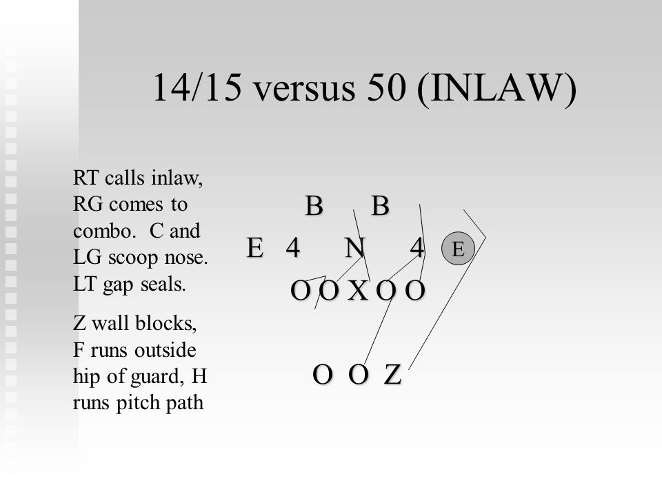 14/15 versus 50 (INLAW) B B B B E 4 N 4 E E 4 N 4 E O O X O O O O Z O O Z RT calls inlaw, RG comes to combo. C and LG scoop nose. LT gap seals. Z wall