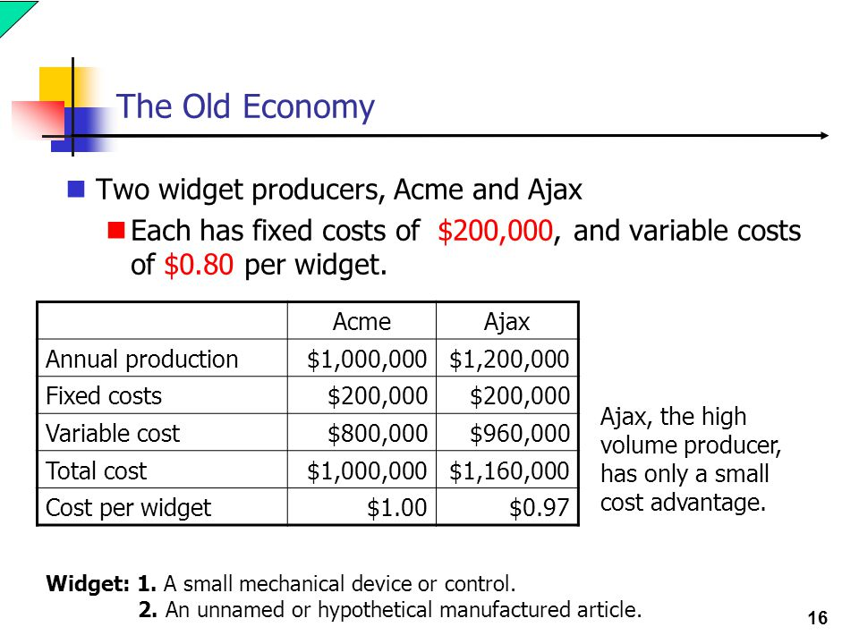16 The Old Economy Two widget producers, Acme and Ajax Each has fixed costs of $200,000, and variable costs of $0.80 per widget.