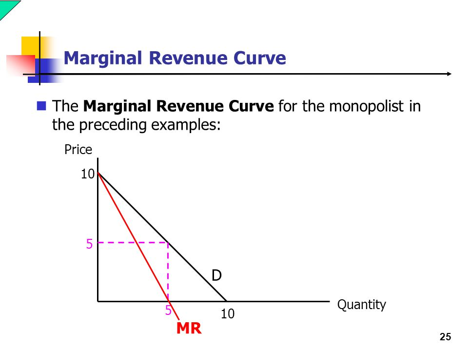 25 Marginal Revenue Curve The Marginal Revenue Curve for the monopolist in the preceding examples: 10 Price Quantity 10 5 5 D MR