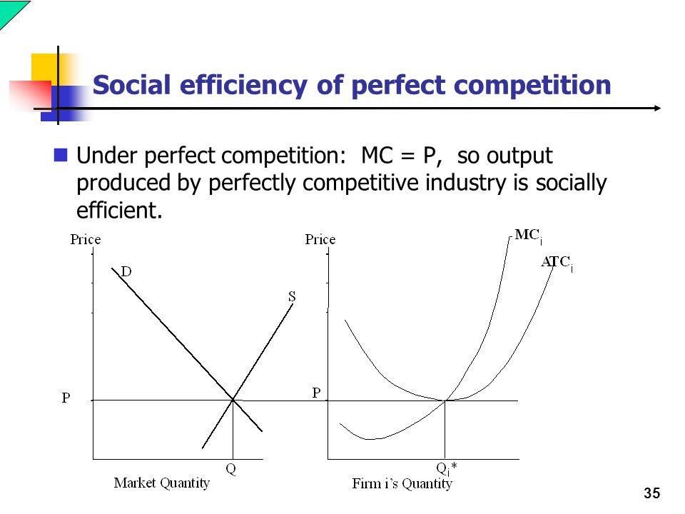 35 Social efficiency of perfect competition Under perfect competition: MC = P, so output produced by perfectly competitive industry is socially efficient.