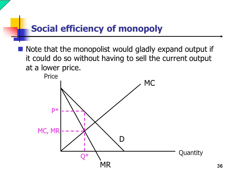 36 Social efficiency of monopoly Note that the monopolist would gladly expand output if it could do so without having to sell the current output at a lower price.