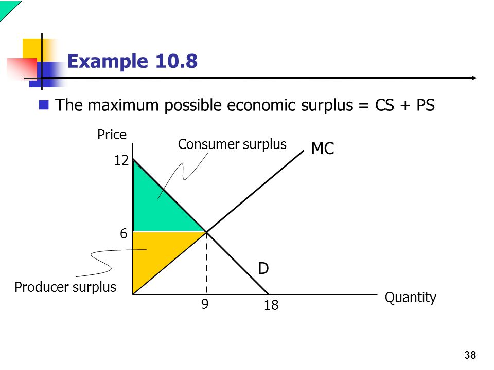 38 Example 10.8 The maximum possible economic surplus = CS + PS Price Quantity 12 6 9 D 18 MC Consumer surplus Producer surplus