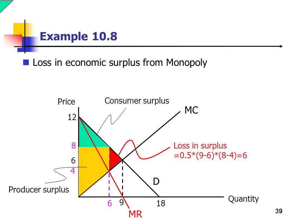 39 Example 10.8 Loss in economic surplus from Monopoly Price Quantity 12 6 9 D 18 MC MR 6 8 4 Consumer surplus Producer surplus Loss in surplus =0.5*(9-6)*(8-4)=6
